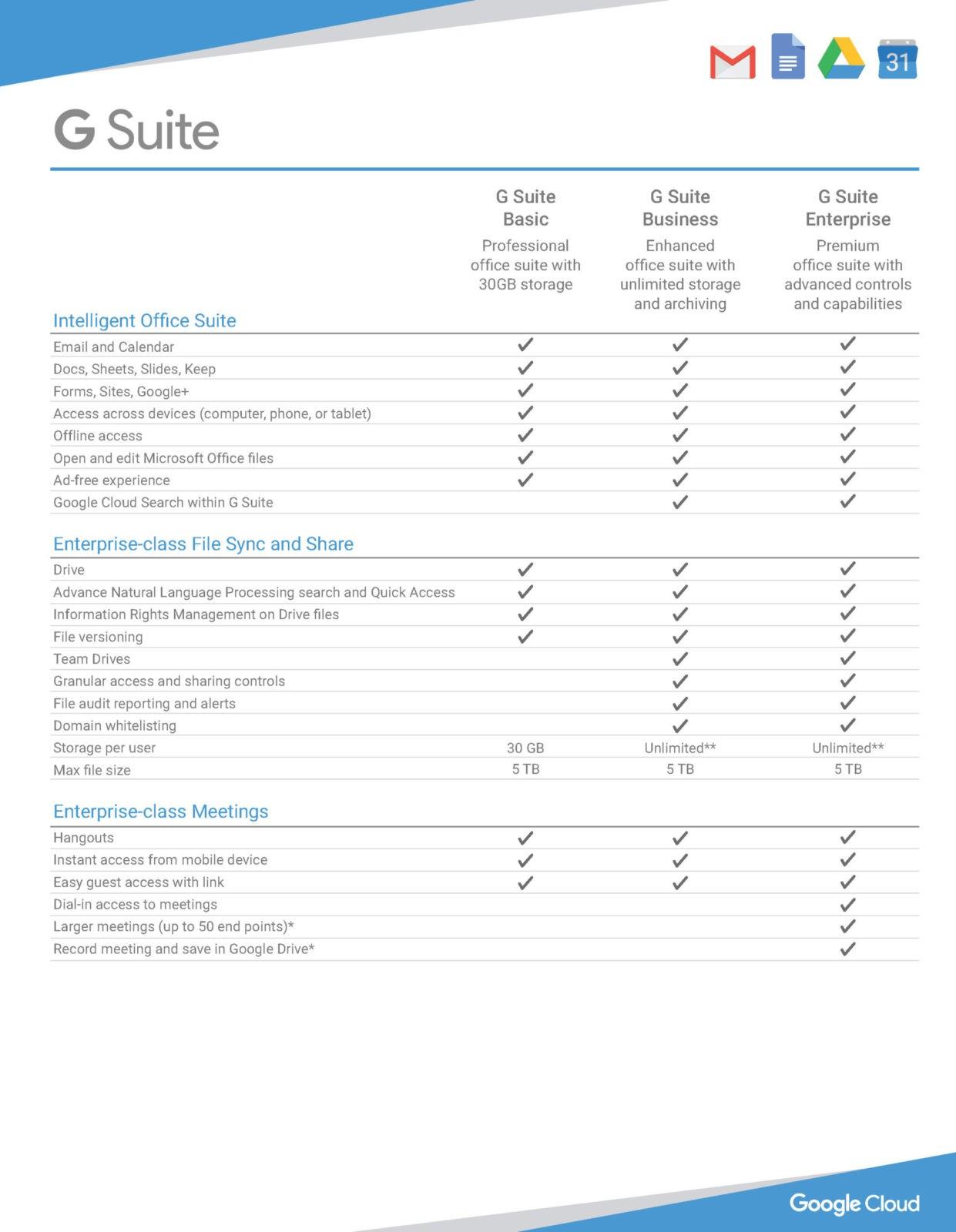 GSuite Google Workspace Comparison 1 scaled