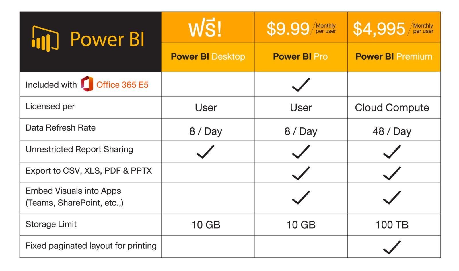 PowerBI Pro Vs Premium Pricelist