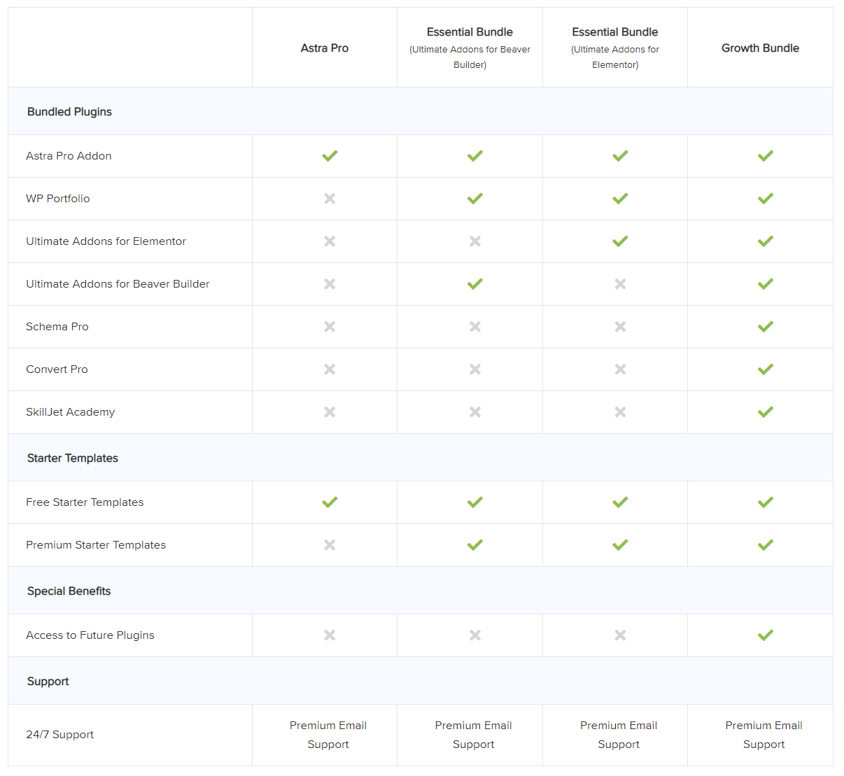 Astra Pro theme Plan Comparison